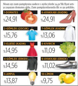 Enflasyon iki yılın zirvesinde:Yüzde 17,14